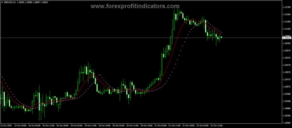 Forex Ma Parabolic ST Two Indicator