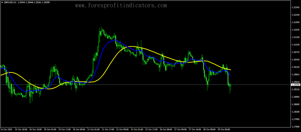 Forex Two pbIdeal MA Indicator