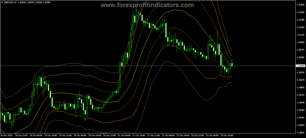 Forex Past Regression Deviated Indicator