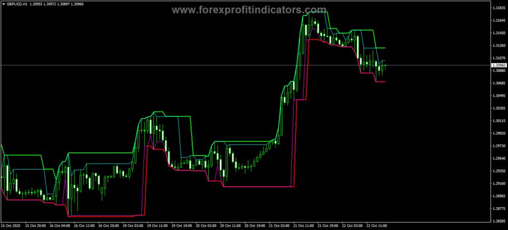 Forex Market Flow Analysis Method Indicator