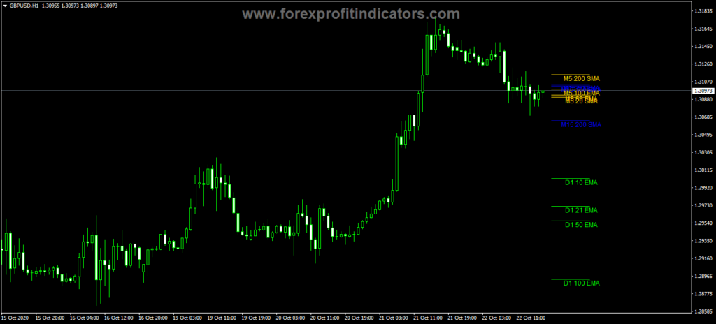 Forex MA Segments Indicator