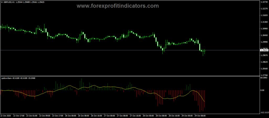 Forex Up Down Bars Indicator