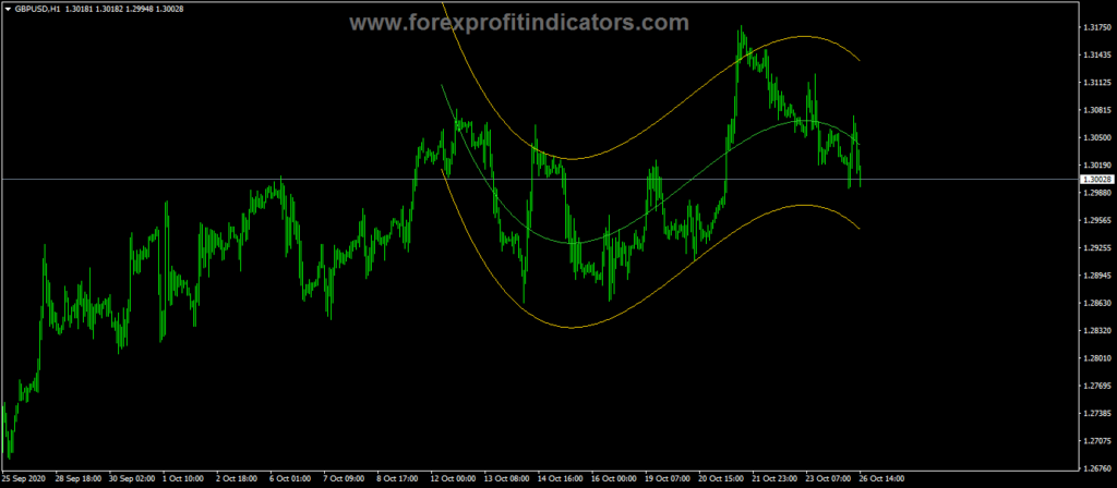 Forex Regression Channel Variable Polynomial Degree Indicator