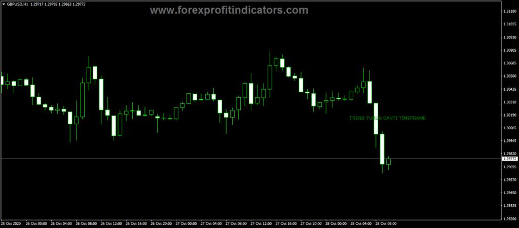 Forex Tango Line Indicator