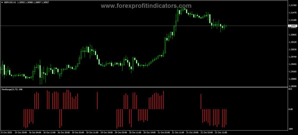 Forex Max Range Bars Indicator