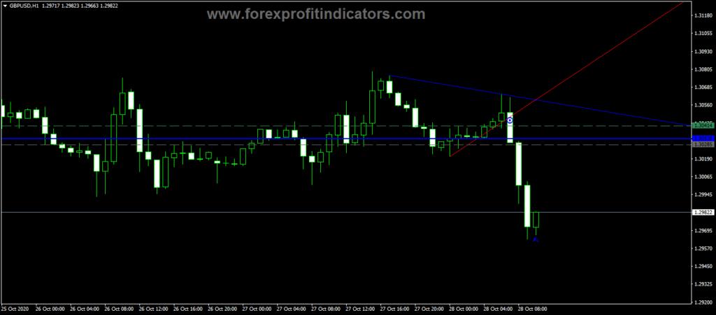 Forex Target Lubang MA Indicator
