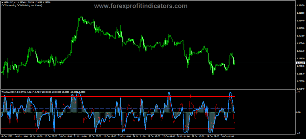 Forex Weighted WCCI Trading Indicator