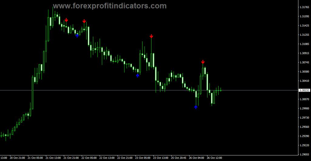 Forex Reversal Fractals Indicator