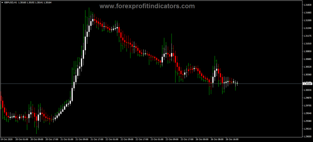 Forex RoNz Price MA Candle Indicator