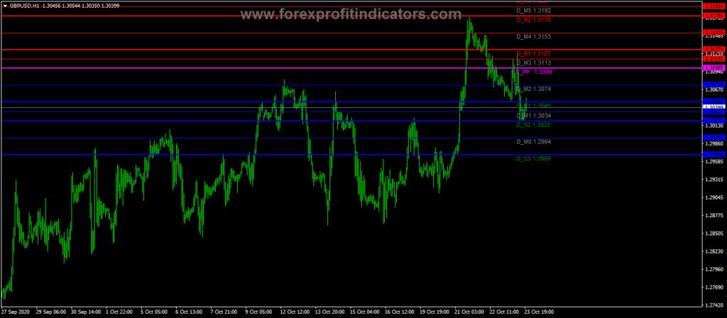 Forex Pivot Points MTF Indicator