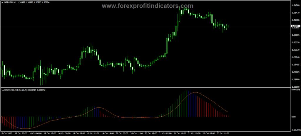 Forex MDAC ELDER Trading Indicator