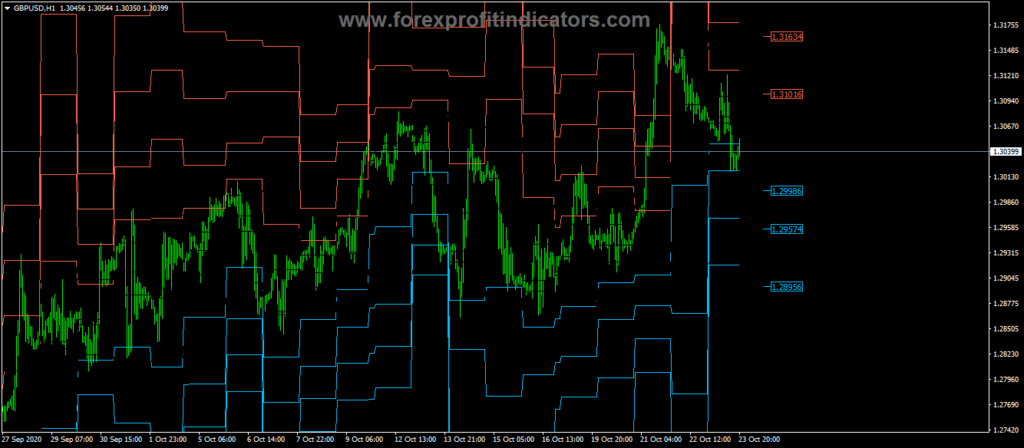 Forex Pivot Point with adjustable closing time Indicator