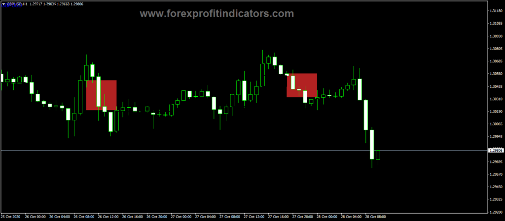 Forex TD Sequential Trading Indicator