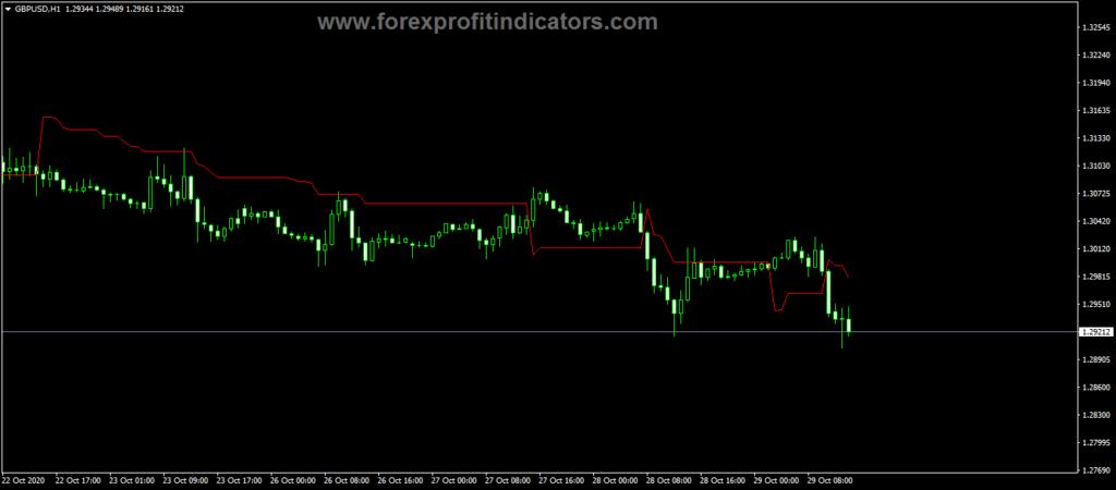 Forex Volatility Pivot Line Indicator