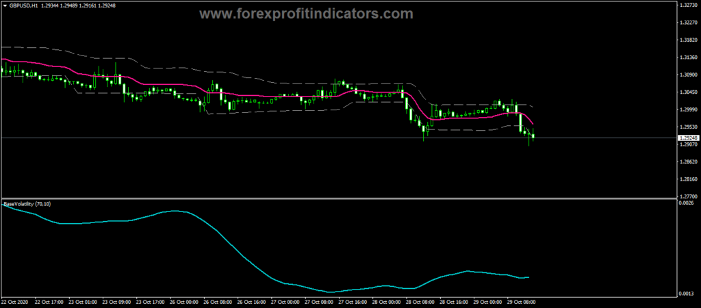 Forex Volatility Step Channel Indicator