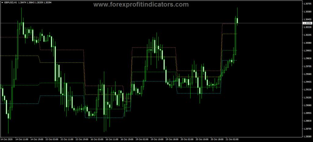Forex iIntraday Fibonacci Indicator