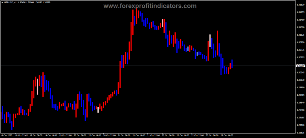 Forex Movment Candlebar Trend Indicator