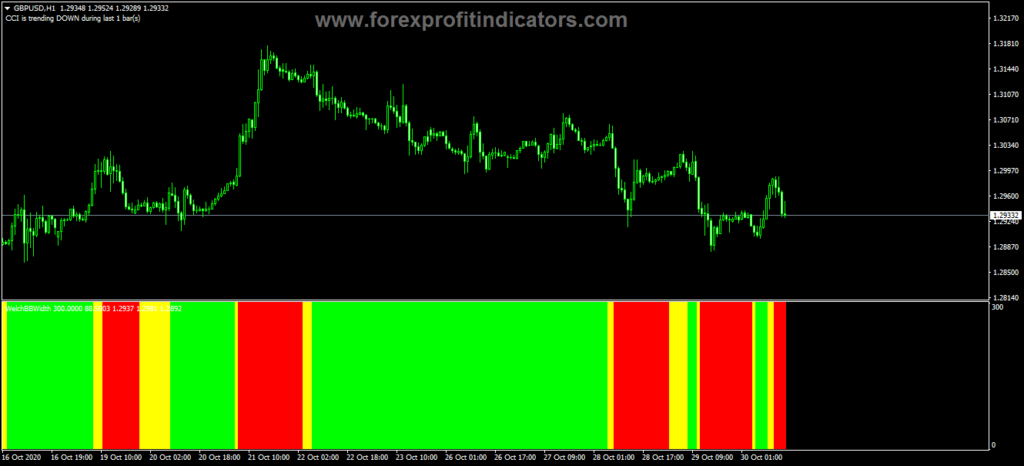 Forex Welch Bollinger Band Width Indicator