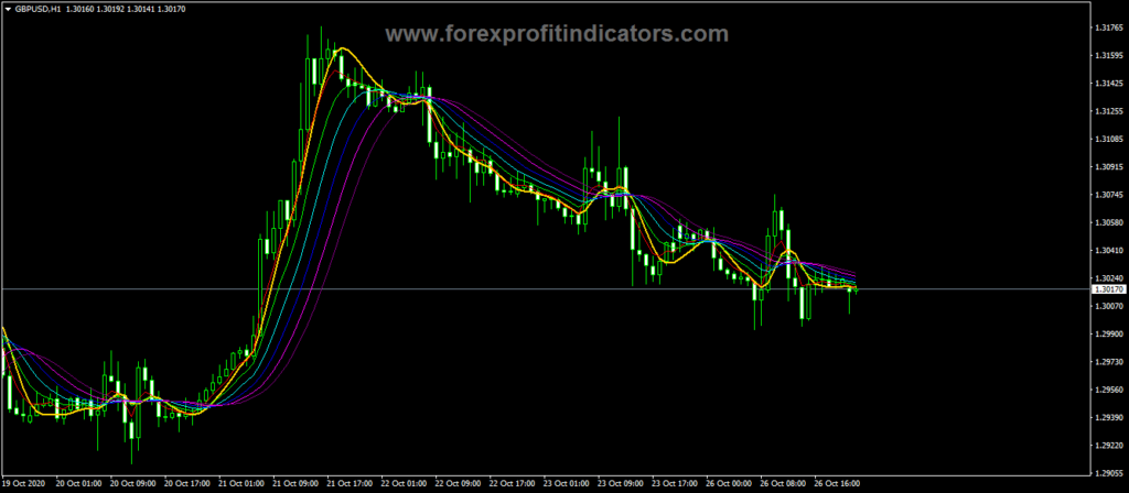 Forex Round Price Exit Trading Indicator