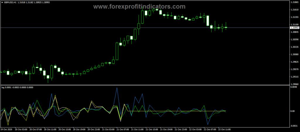 Forex Logarithmic Rate Return Indicator