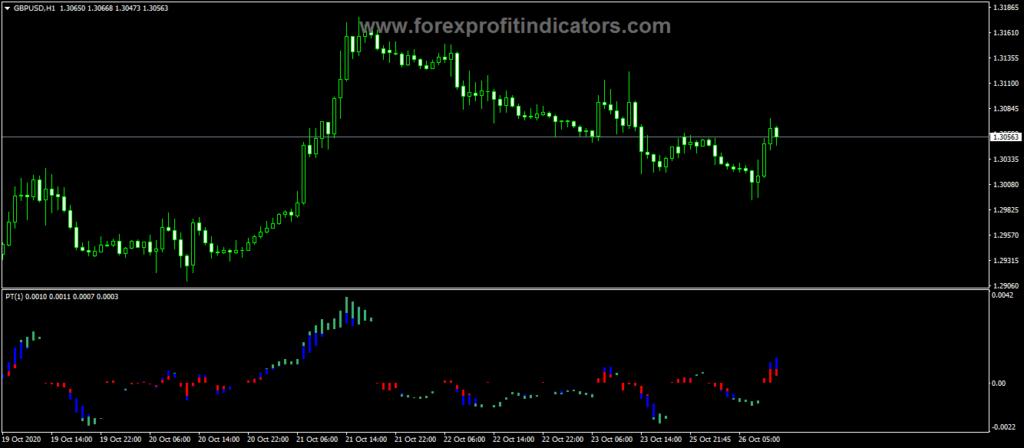 Forex Power Trend Custom Bars Indicator