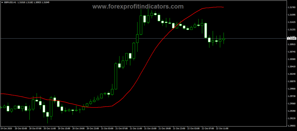 Forex Lsma Reversal Indicator