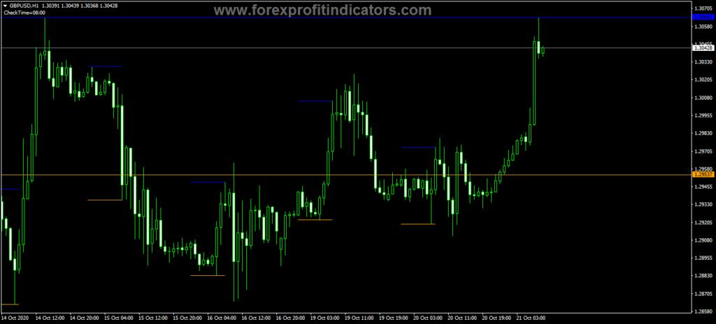 Forex iMorning Range Indicator