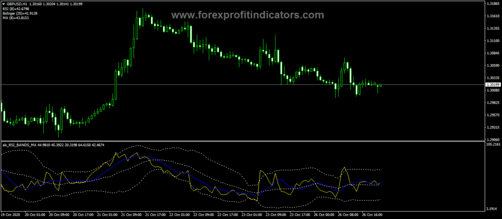 Forex RSI BANDS MA Indicator