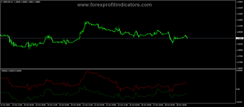 Forex Trade BreakOut Trading Indicator