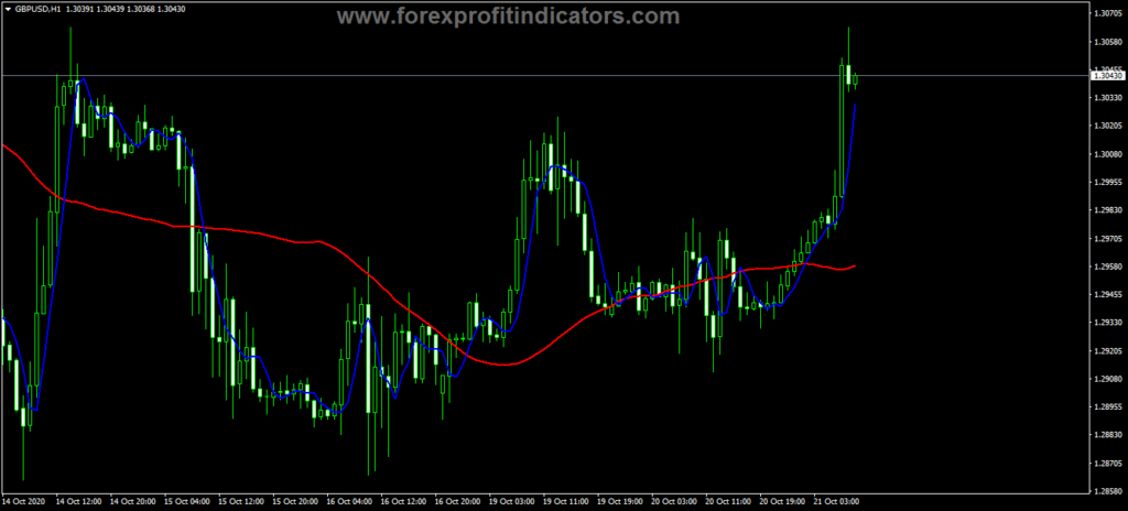Forex Instantaneous Trend Line Indicator
