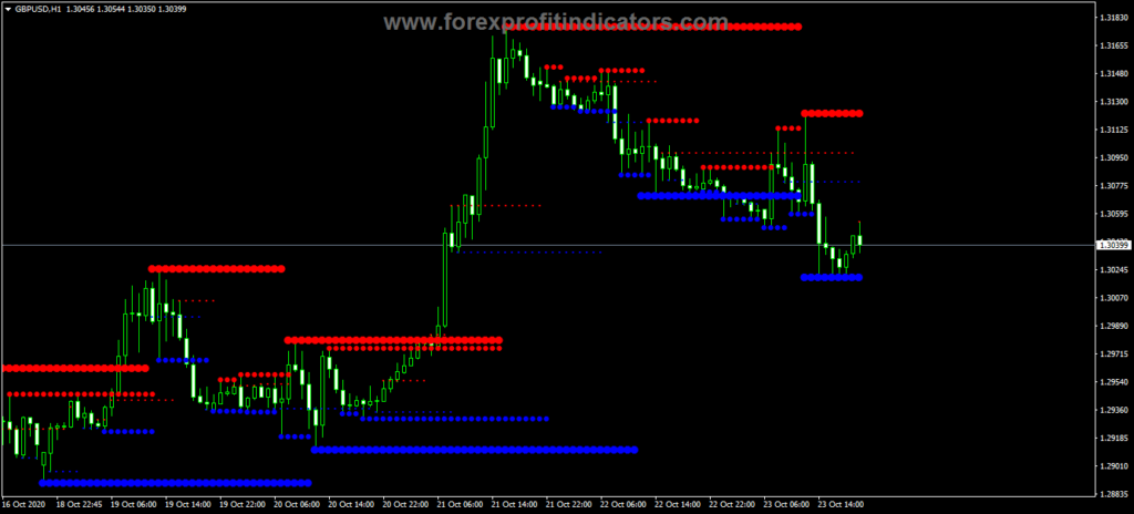 Forex MTF Resistance Support Indicator