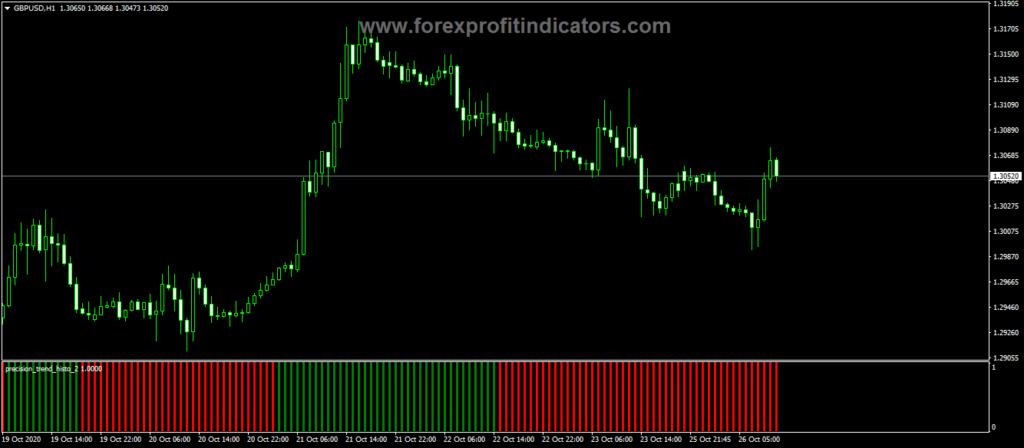 Forex Precision Trend Histogram Indicator