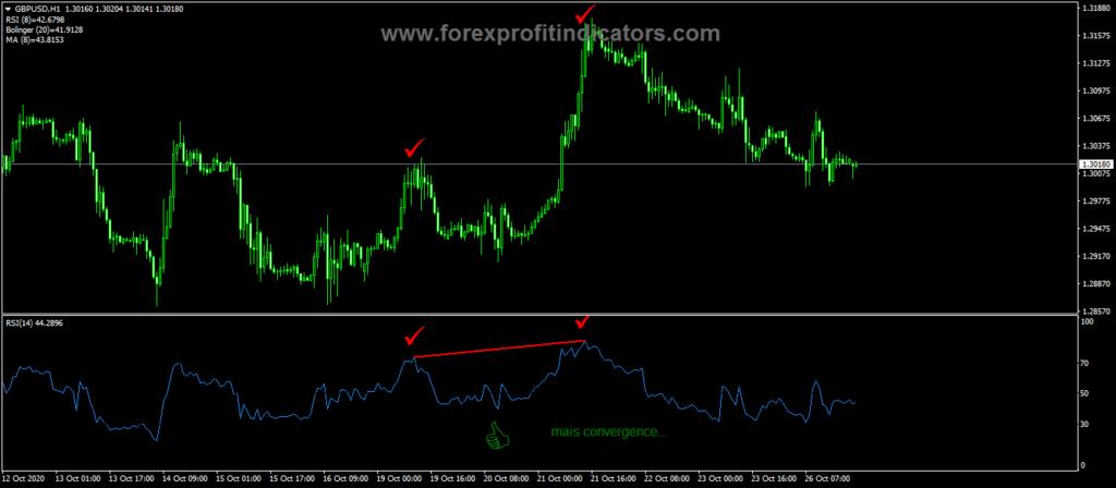 Forex RSI Divergency Indicator