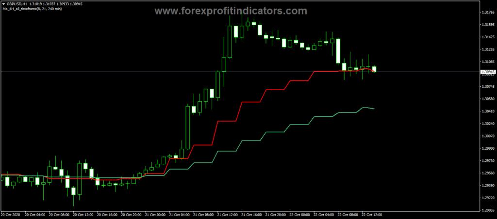 Forex MA 4H Cross Trading Indicator