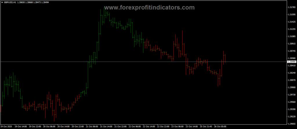 Forex Precision Trend Indicator