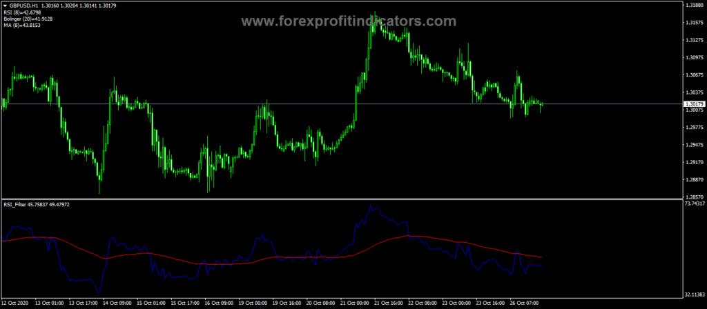 Forex RSI Filter Indicator