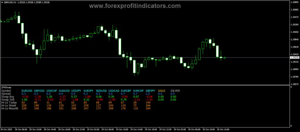 Forex-ZFXi-Swap-Indicator