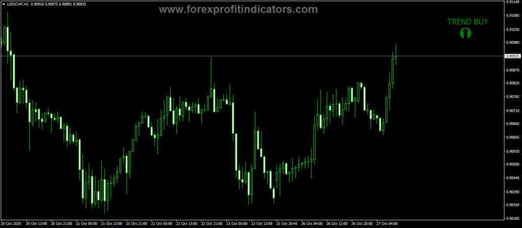 Forex Sideway Trend Indicator