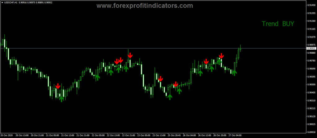 Forex Signal Buy Sell Trend Indicator