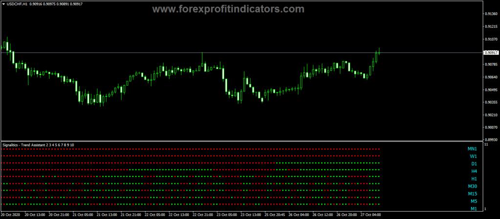 Forex Signalitics Trend Assistant Indicator
