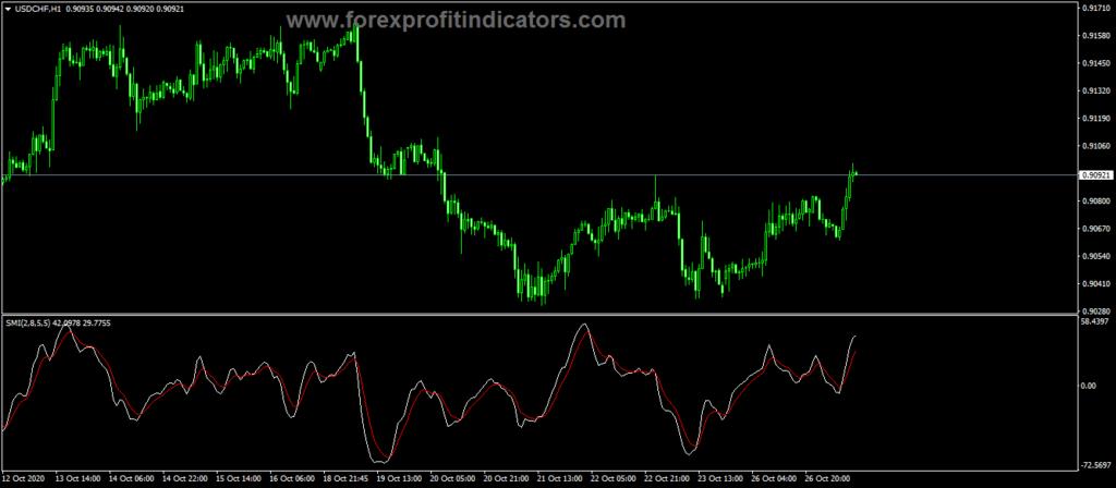 Forex SMI Custom Line Trading Indicator