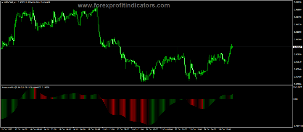 Forex Smoothed Awesome Indicator