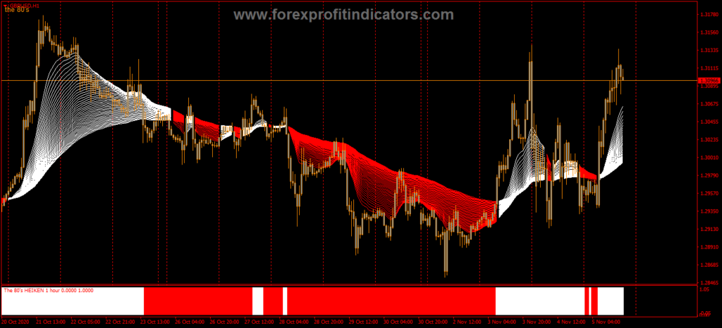 1 Hour Forex system