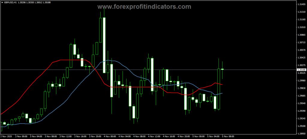 Forex Hirosima Indicator