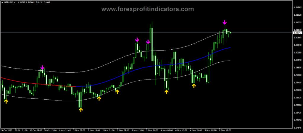Forex ARCH Indicator