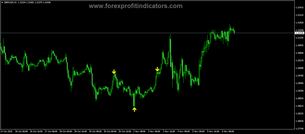 Forex Asia V7.0 Indicator