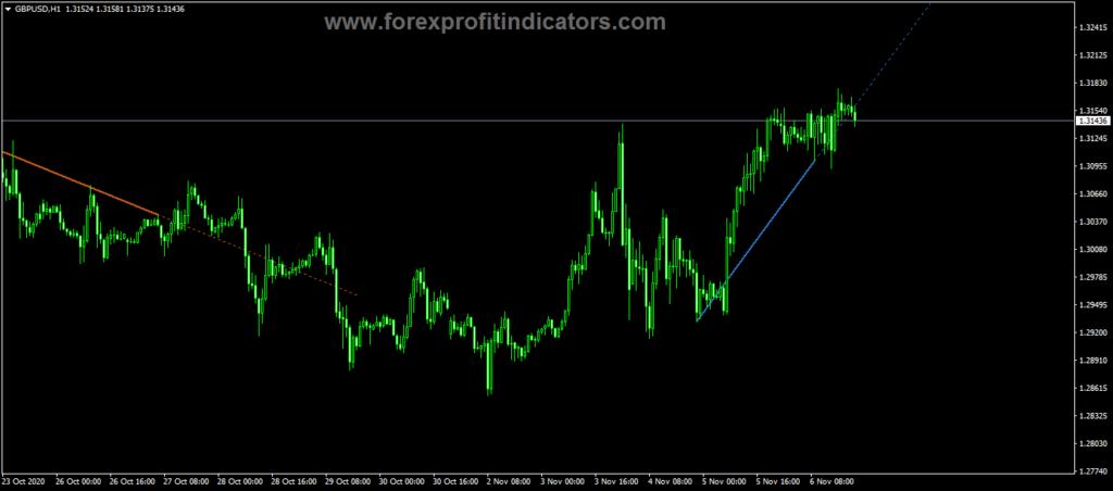 Forex AutoTrendLines Indicator