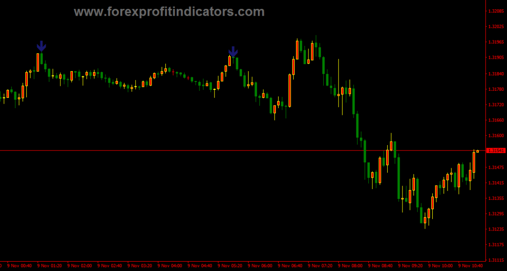 BLOOD BINARY TRADING INDICATOR