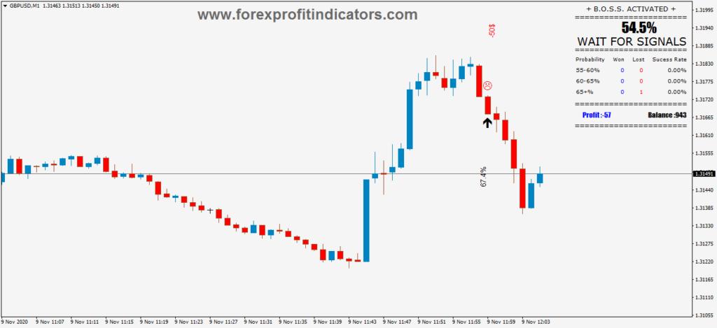 BOSS Indicator
