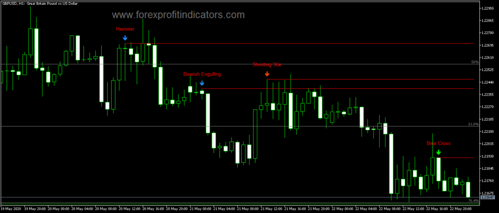 Forex Belly System MT5 Indicator